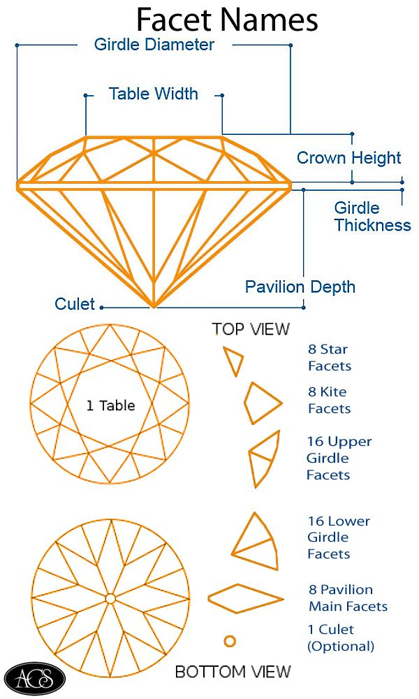 diamond facet names
